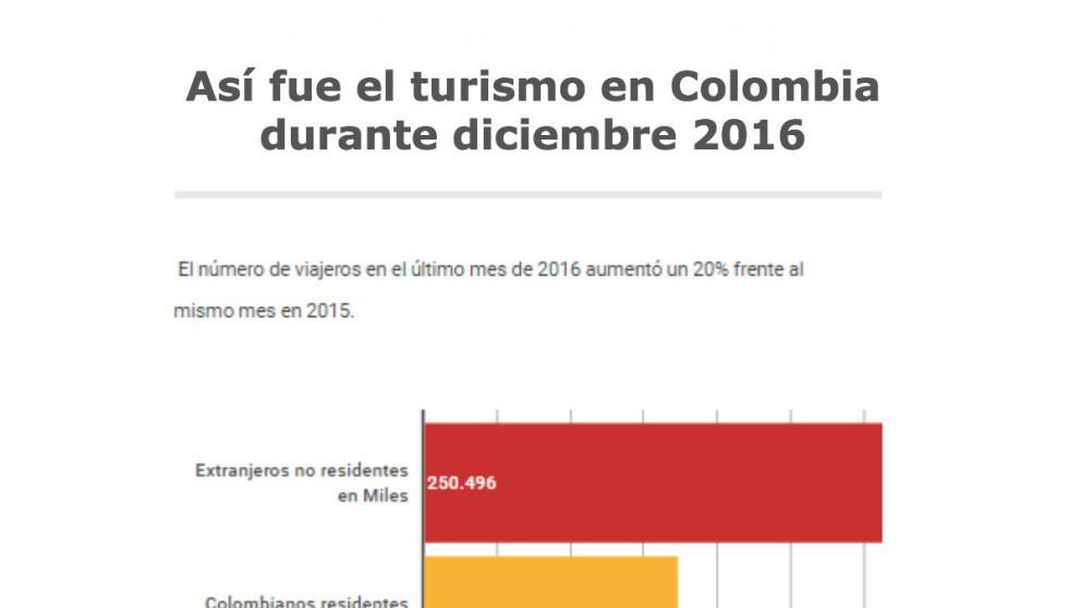 #ElGráfico: Cifras de vacaciones en diciembre