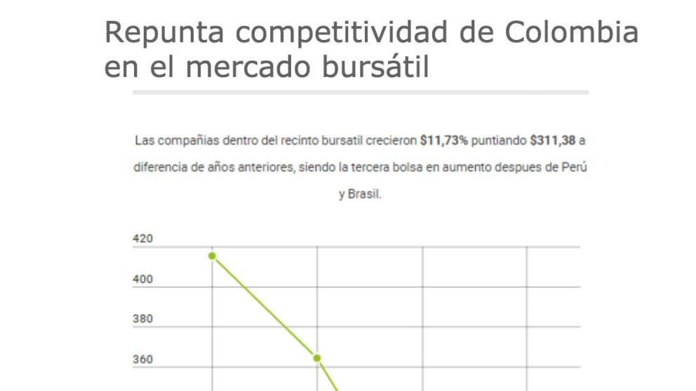 #ElGráfico: Mercado bursátil fortalecido