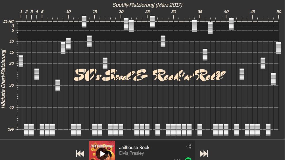 Estas visualizaciones muestran qué canciones son realmente exitosas sin importar el tiempo