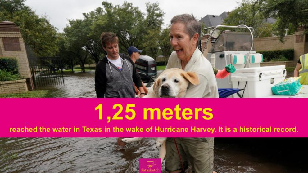 #ElNúmero: Hurricane