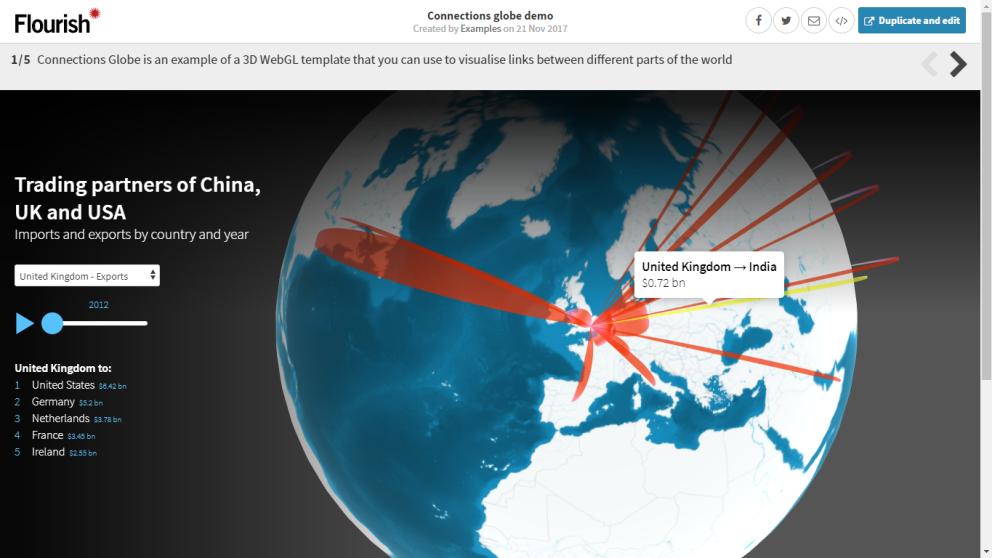 Flourish, la nueva apuesta de Google por el #PeriodismoDeDatos