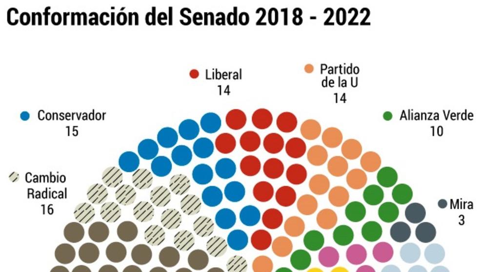 El Senado sin 'arrastre'