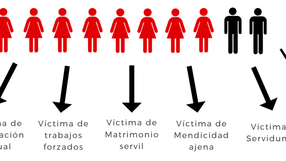 Infografía: Trata de personas en Colombia