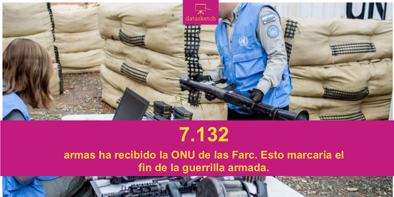 #ElNúmero: Farc Armas