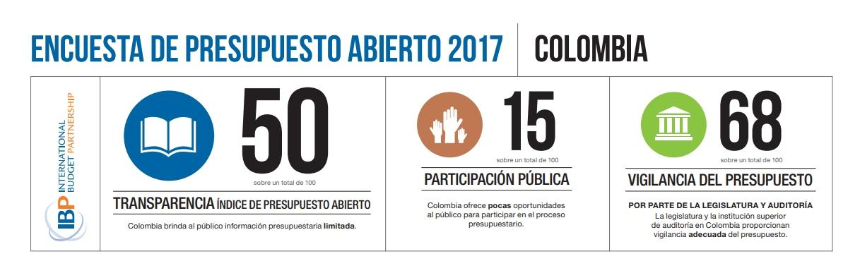 ¿Cómo va Colombia en presupuesto abierto?