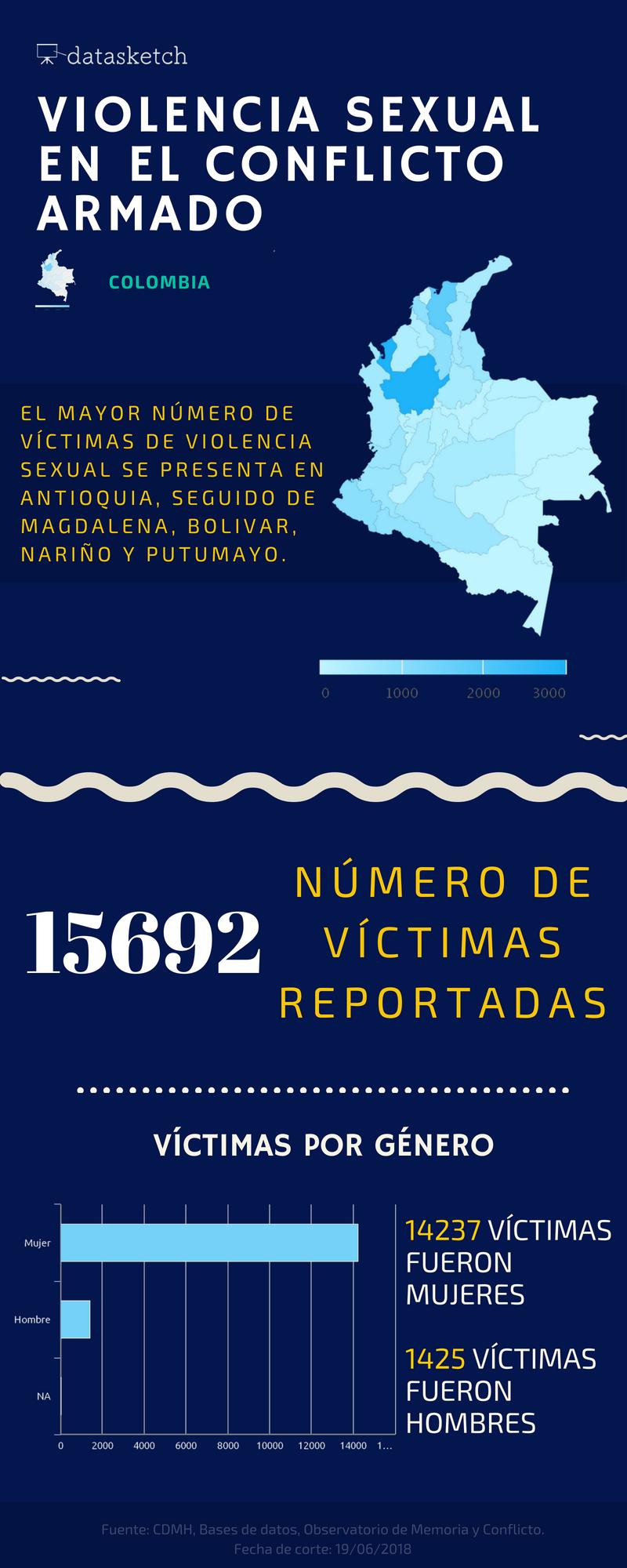 Violencia sexual en el conflicto armado en Colombia