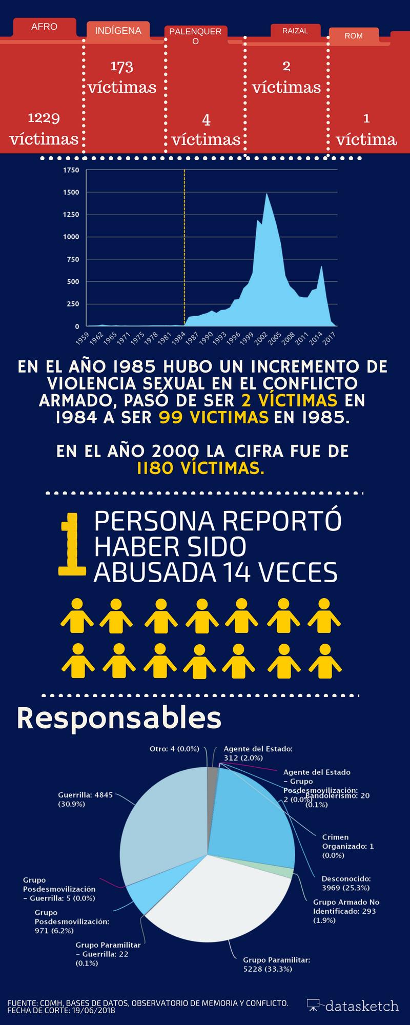 Violencia sexual en el conflicto armado en Colombia 2