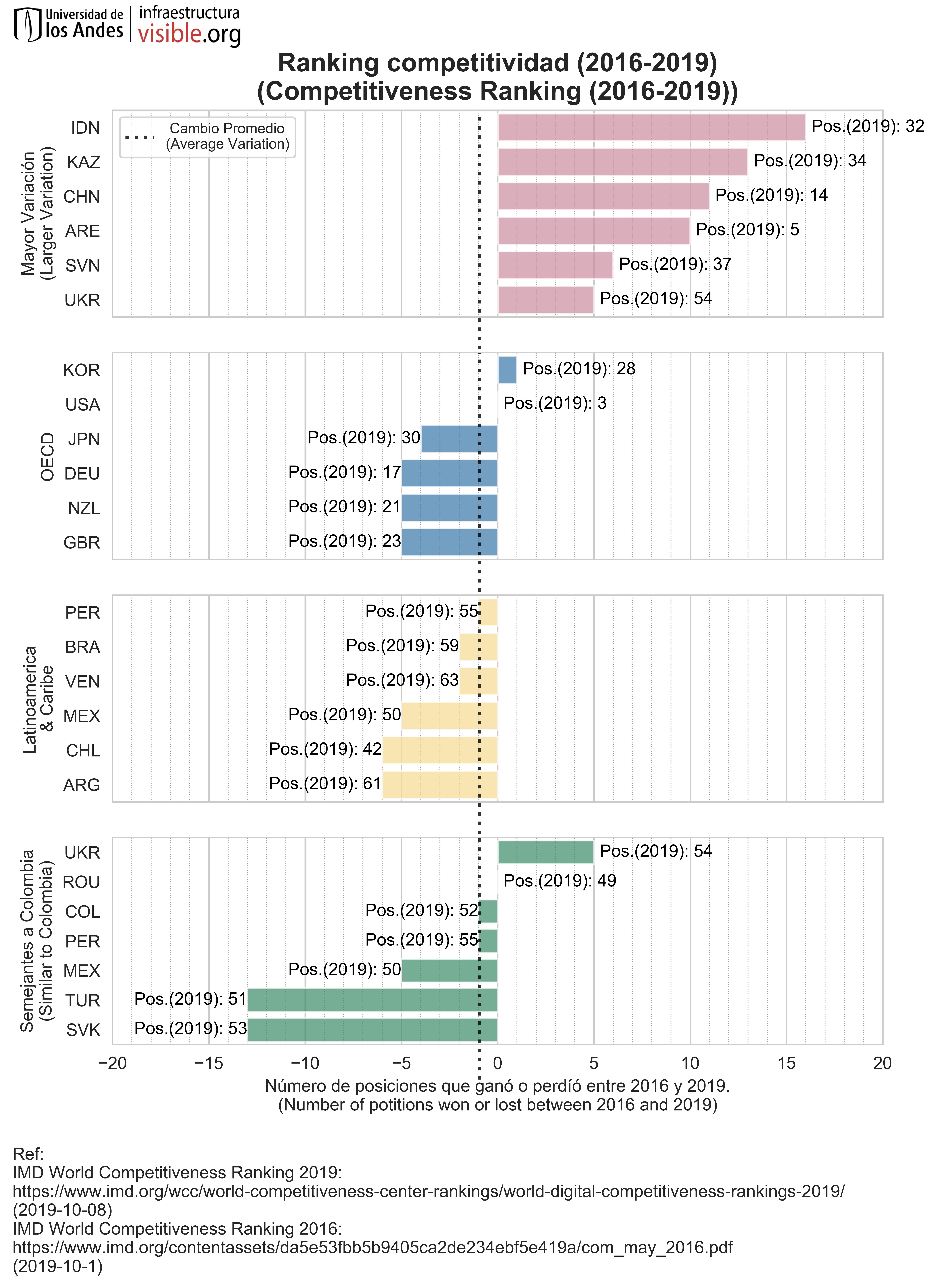 Ranking competitividad (2016-2019)