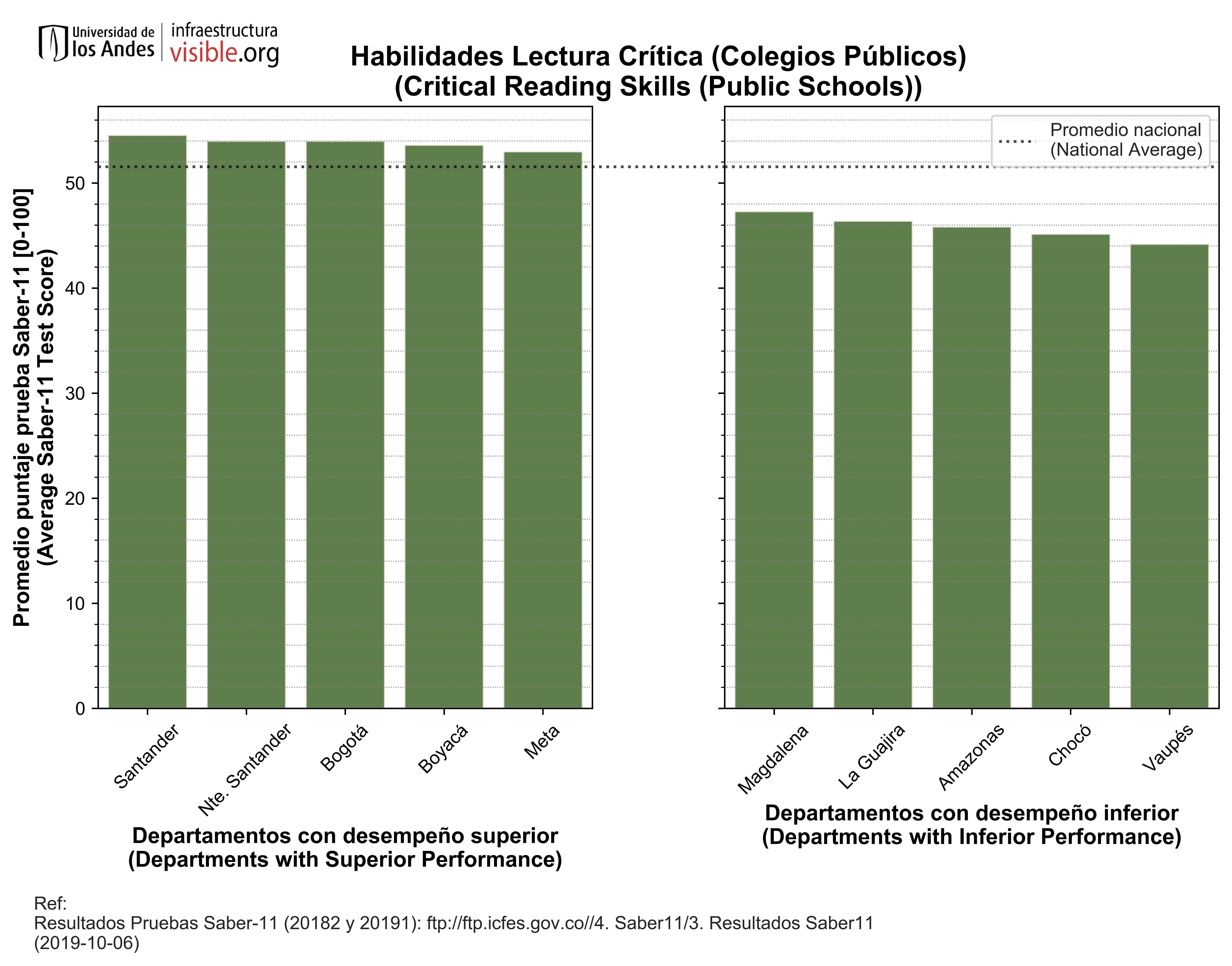 Habilidades Lectura Crítica (Colegios Públicos)