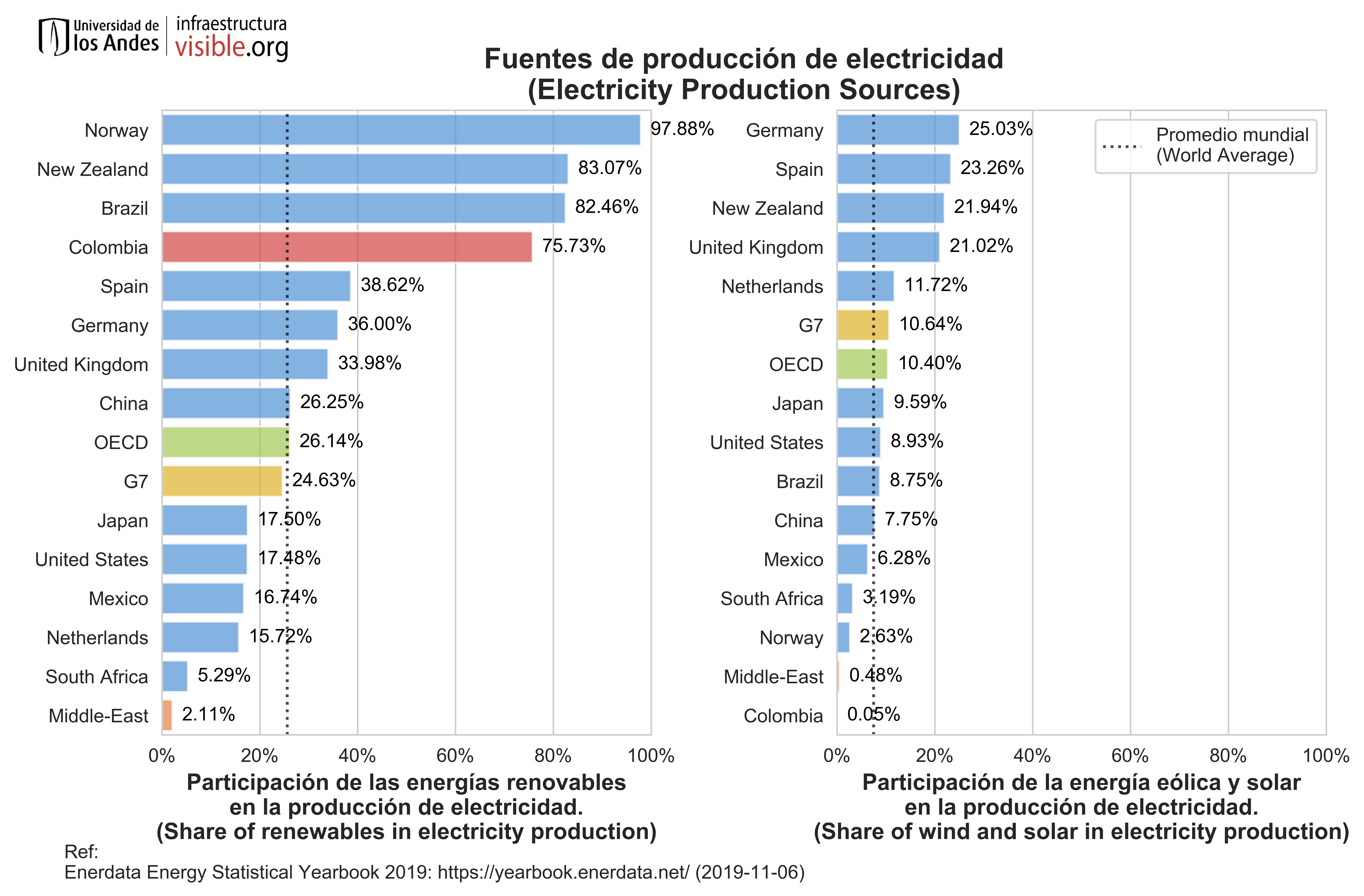 Fuentes de producción de electricidad
