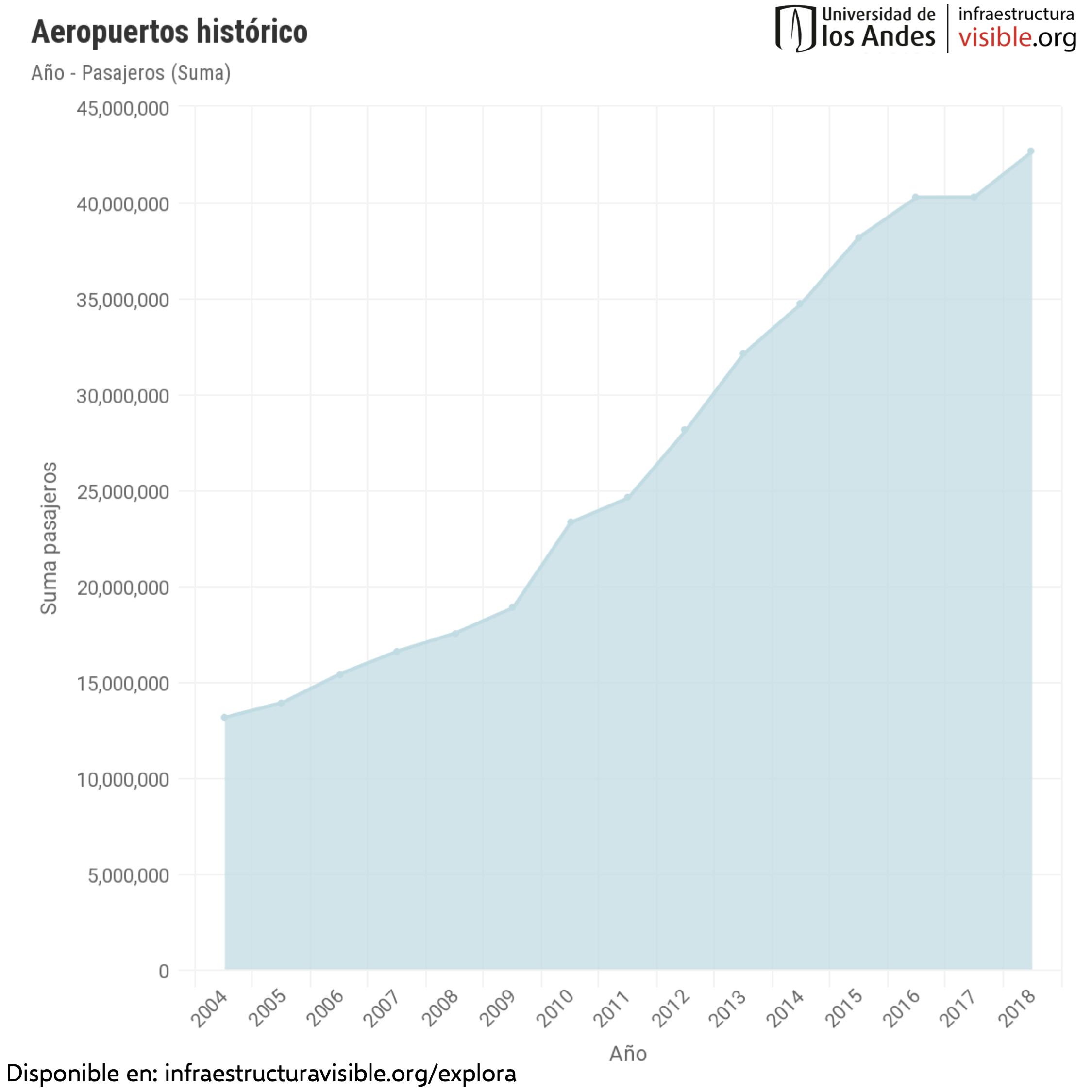 Histórico de pasajeros por año en Aeropuertos