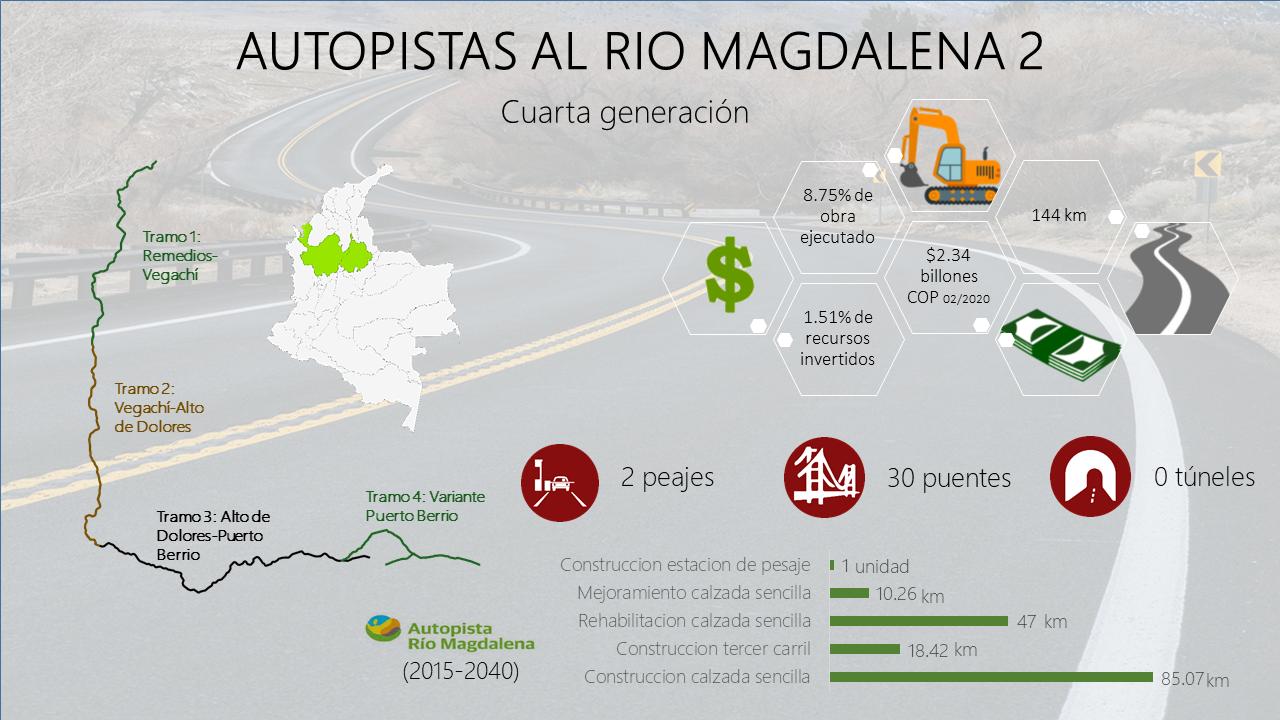 Autopistas al Río Magdalena 2