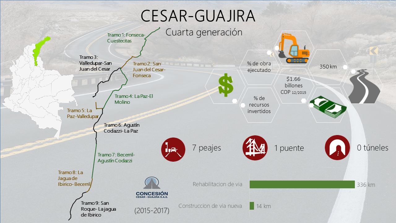 Cesar-Guajira