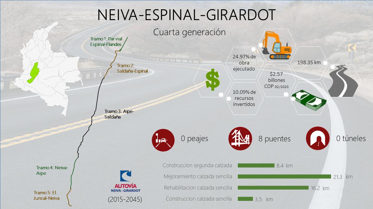 Neiva-Espinal-Girardot