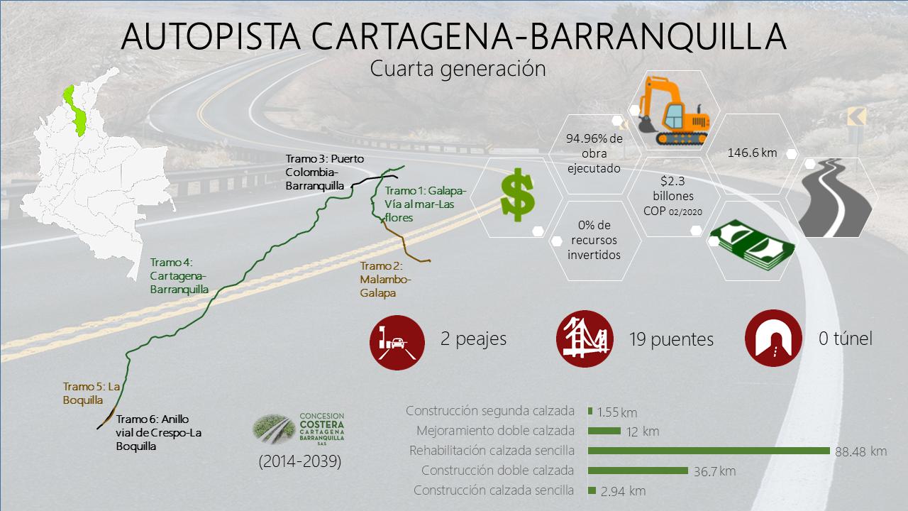 Autopista Cartagena Barranquilla y Circunvalar de la Prosperidad