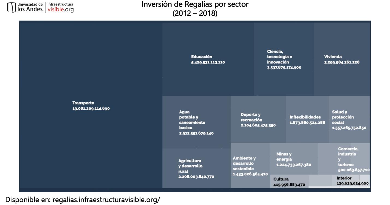 Inversión de regalías por sector