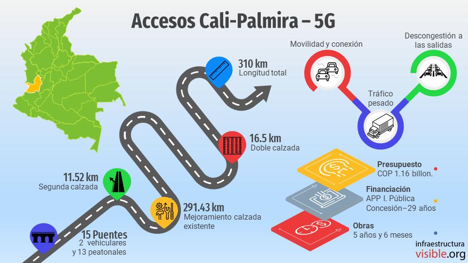 Proyectos 5G: Accesos Cali-Palmira