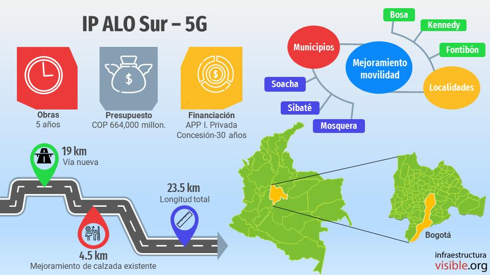 Proyectos 5G: ALO Sur