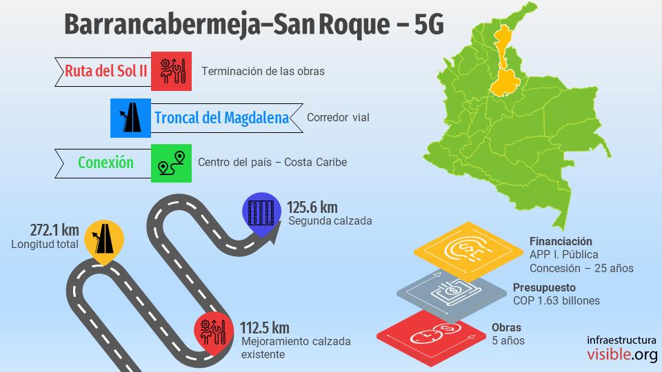 Proyectos 5G: Barrancabermeja – San Roque