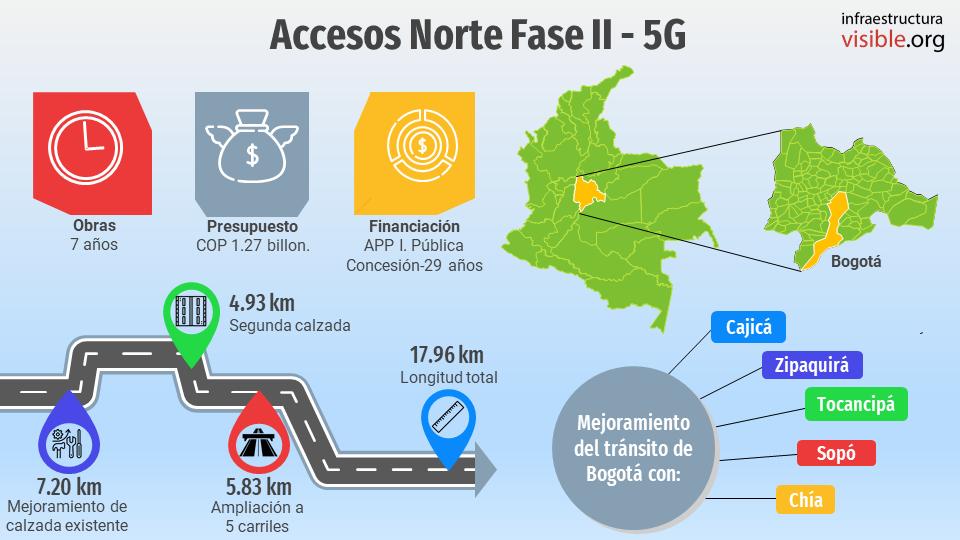 Proyectos 5G: Accesos Norte Fase II
