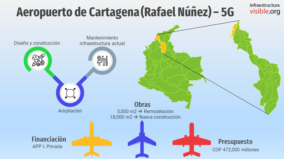 Proyectos 5G: Aeropuerto de Cartagena