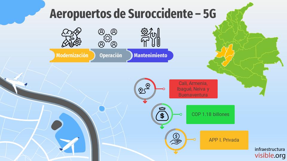 Proyectos 5G: Aeropuertos de Suroccidente