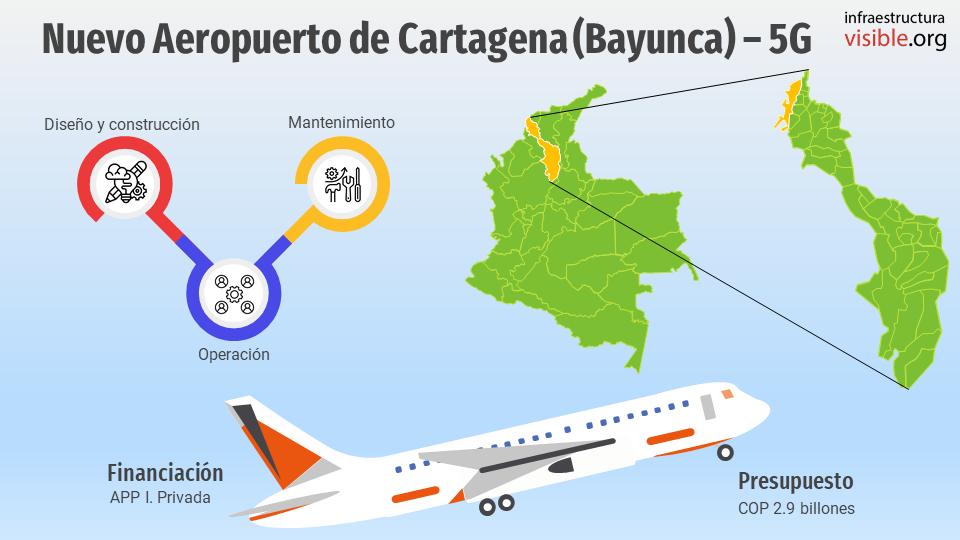 Proyectos 5G: Nuevo Aeropuerto de Cartagena