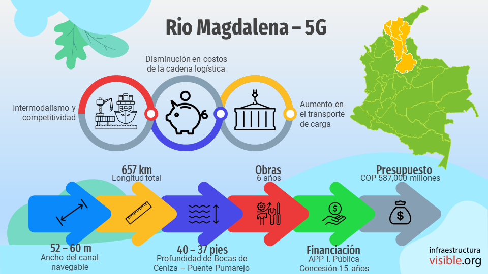 Proyectos 5G: Río Magdalena
