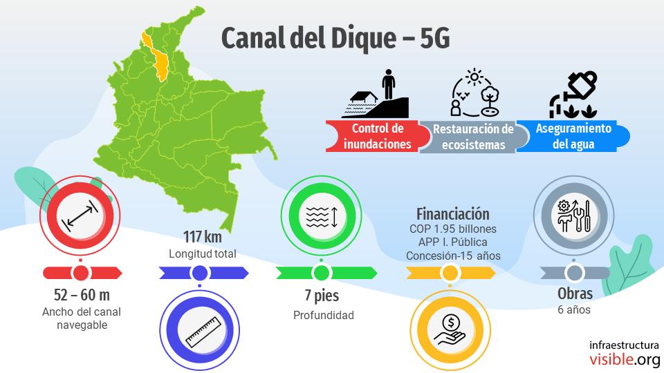 Proyectos 5G: Canal del Dique