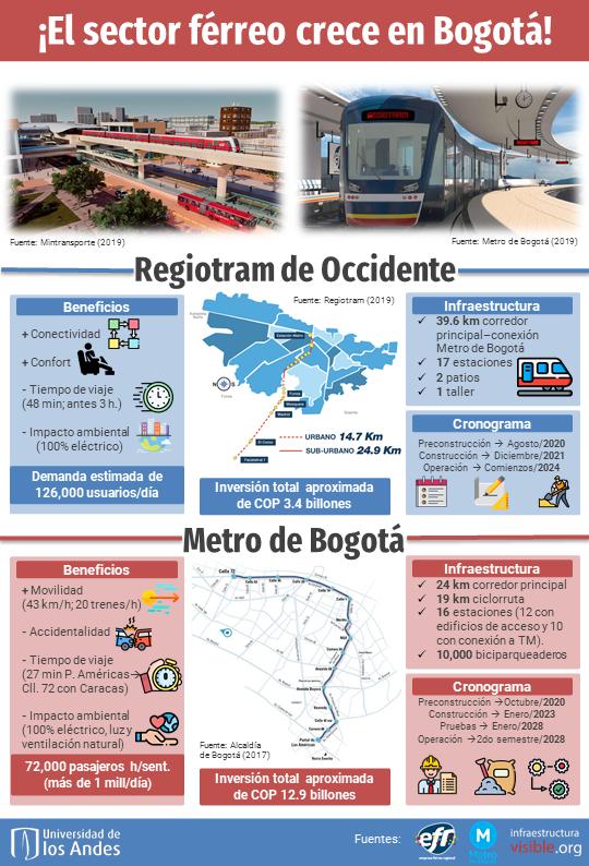 ¡El sector férreo crece en Bogotá!