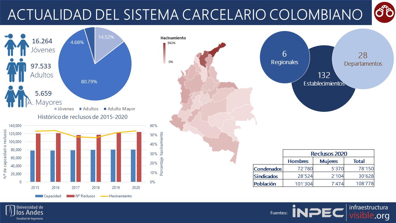 Actualidad del Sistema Carcelario colombiano