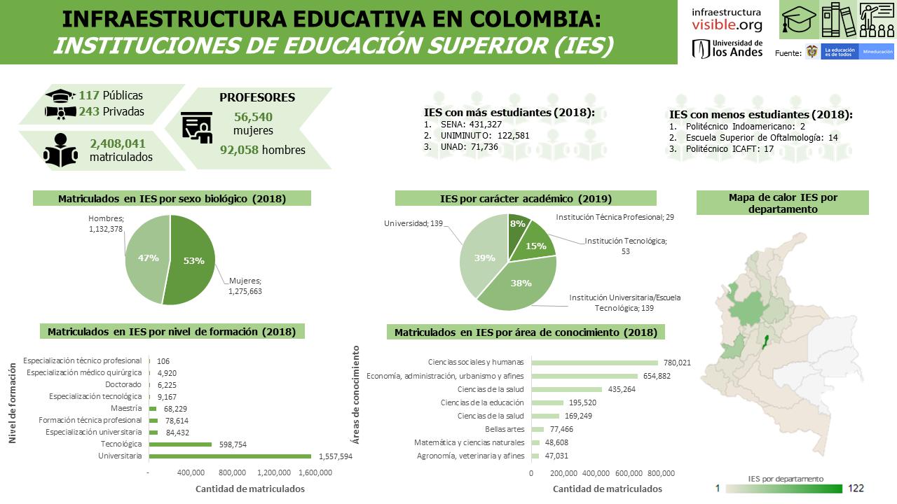 Infraestructura educativa en Colombia: Instituciones de Educación Superior