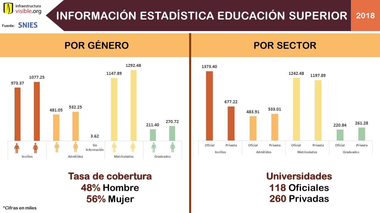 Información estadística educación superior