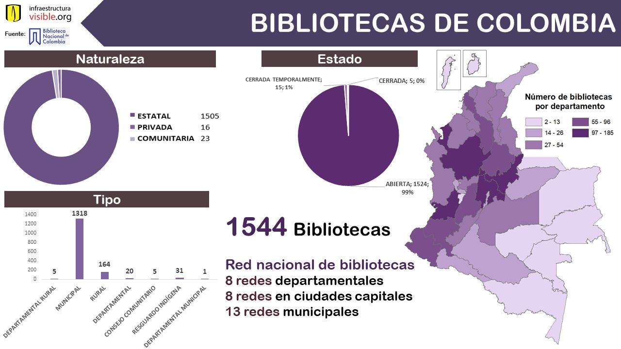 Bibliotecas de Colombia