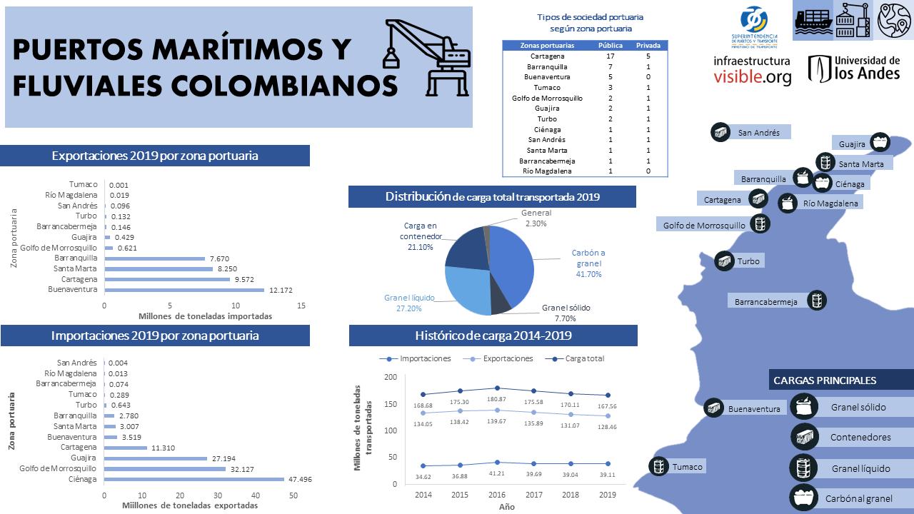 Puertos marítimos y fluviales colombianos