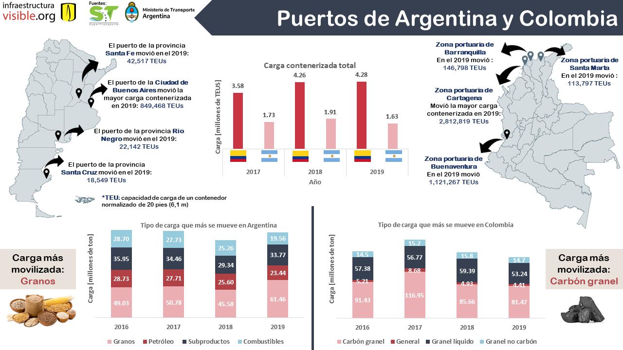 Puertos de Argentina y Colombia