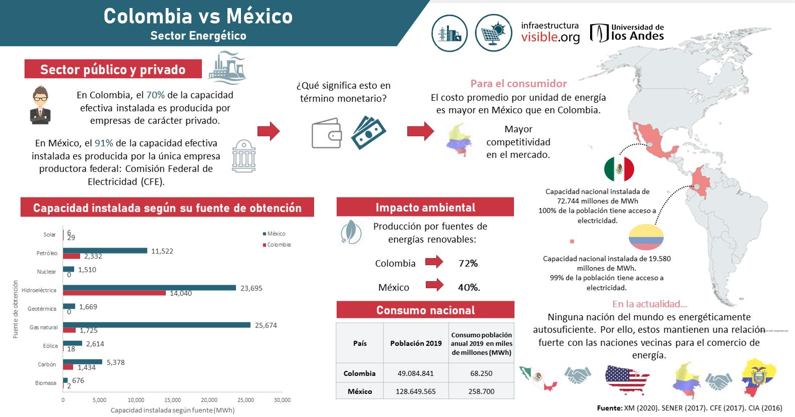 Colombia vs México en el Sector Energético