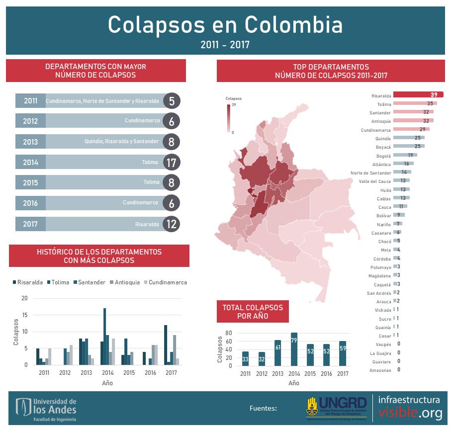 Colapsos en Colombia 2011-2017