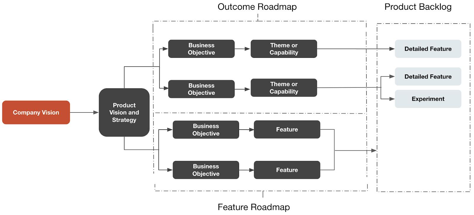 Roadmap formats: Feature-centric vs. Outcome-centric