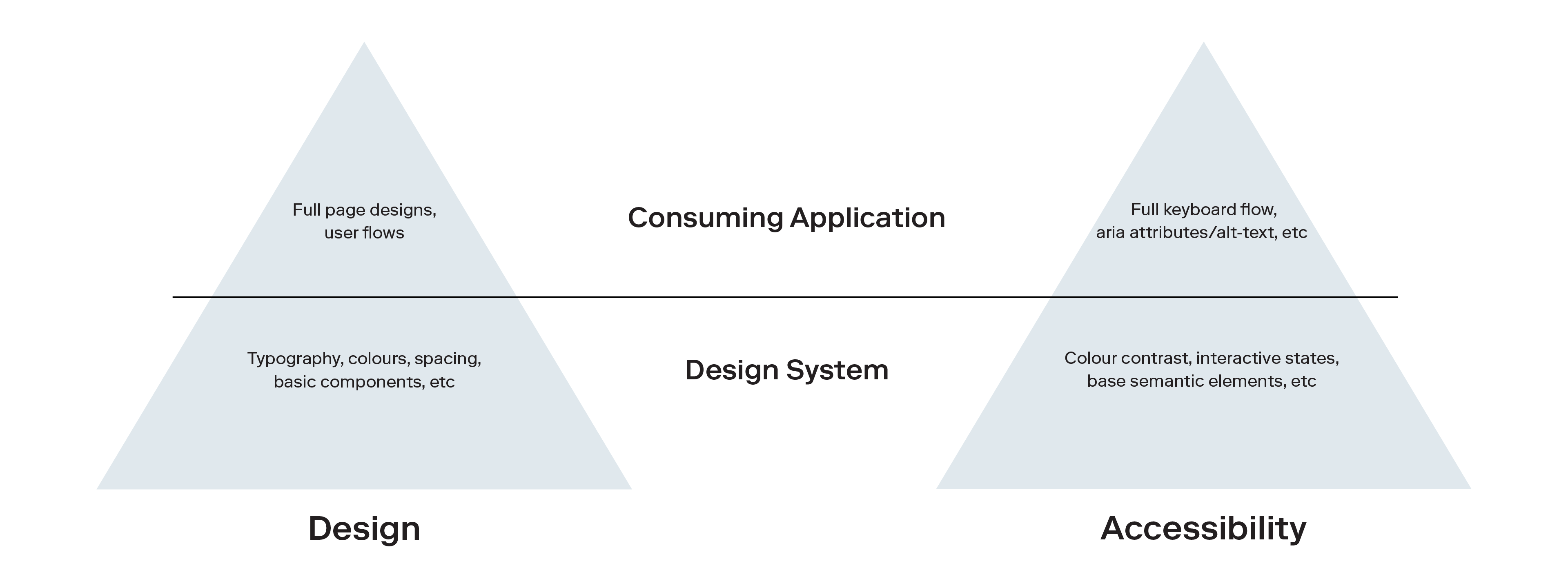 Two pyramids are shown drawing a parallel between design foundations and accessible foundations in a design system. The base of the Pyramids represents the design system work, for design you can build in Typography, colours, spacing, basic components, for Accessibility; colour contrasts, interactive states, and base semantic elements. The top of the pyramid represents work done in the consuming application, for design you will need to create full page designs and user flows, and for accessibility; the full keyboard flow, aria attributes and alt text""