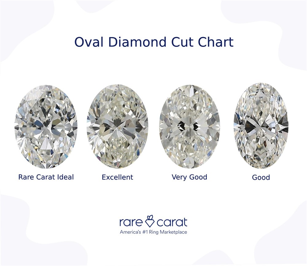 Rare Carat oval diamond cut chart featuring Rare Carat Ideal, Excellent, Very Good, and Good cut oval-shaped diamonds