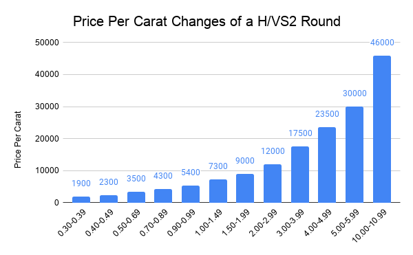 Price Per Carat Changes of a H_VS2 Round.png