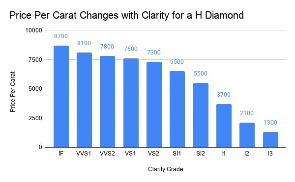 Price Per Carat Changes with Clarity for a H Diamond.png