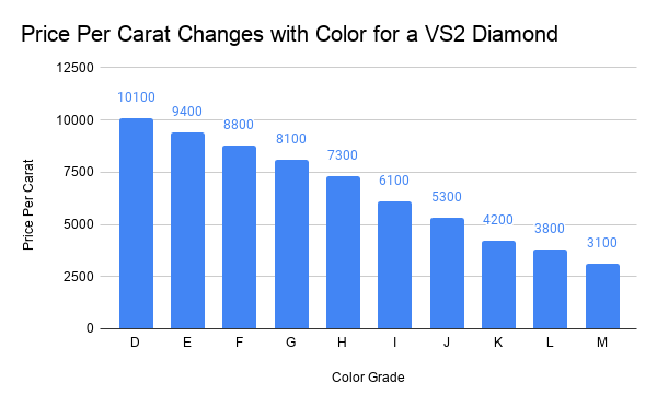 Price Per Carat Changes with Color for a VS2 Diamond.png