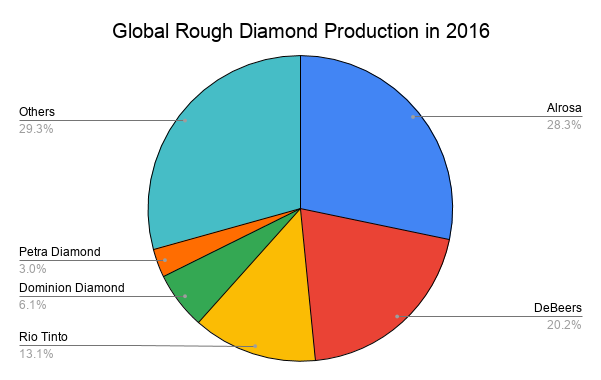 Global Rough Diamond Production in 2016.png