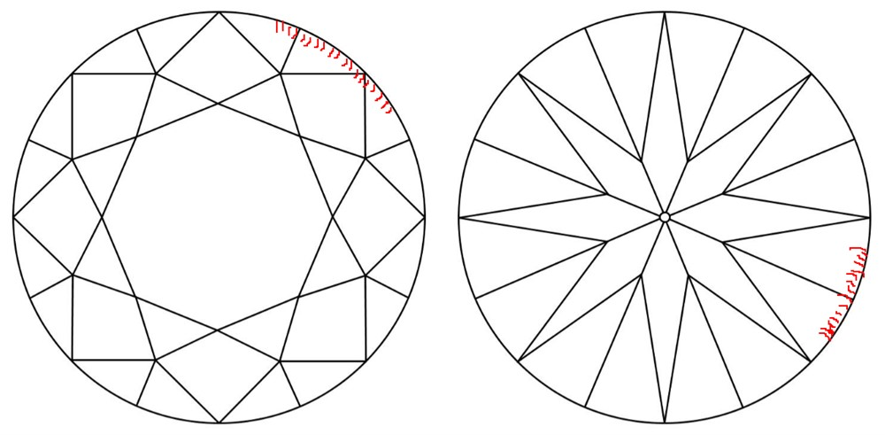 The top and bottom view of a diamond drawn in black against a white background, with red marks along the perimeter to represent bearding