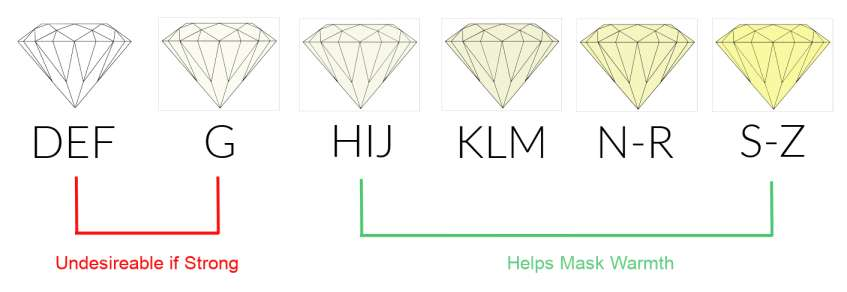 Diamond graphic showing different color grades. DEFG undesirable if strong fluorescence present. H or lower helps to mask warmth