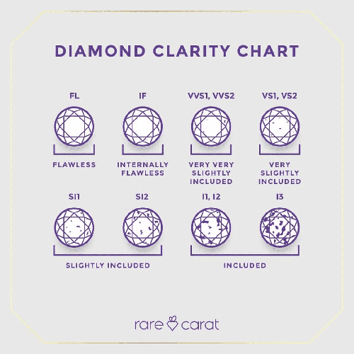 A chart showing the different clarity grades for a diamond FL - I3