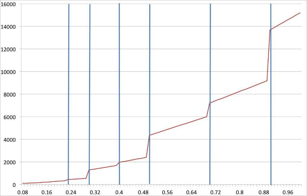carat graph