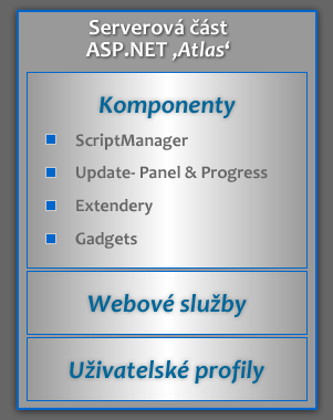 Diagram serverové části Atlasu